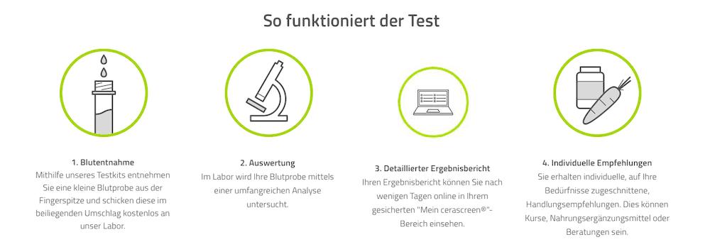 Test Kit Erklärung von Cerascreen